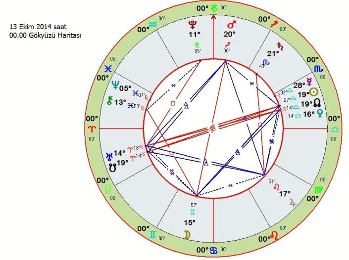 www.astroistanbul.com