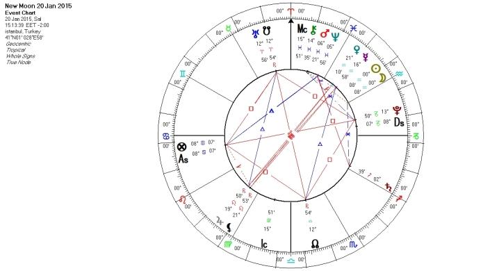 Kova Yeni Ay 20 Ocak 2015
